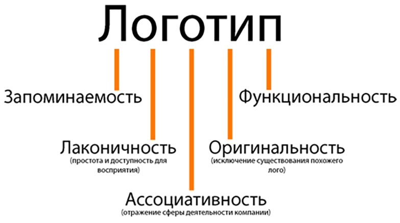 r logo - РАЗРАБОТКА ЛОГОТИПА