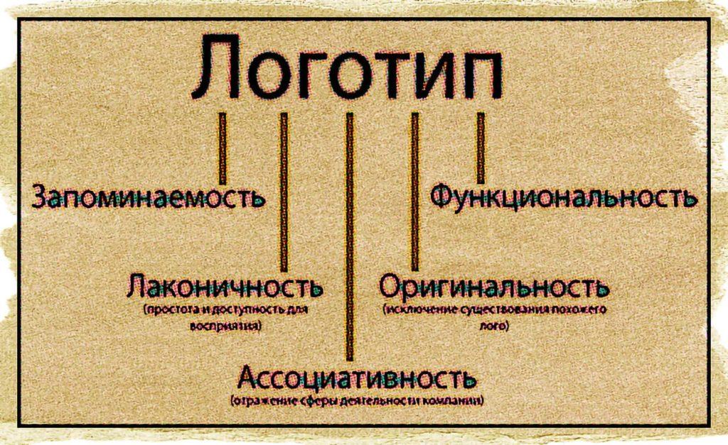 Разработка логотипа Метеор Хабаровск